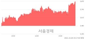 <코>아이크래프트, 전일 대비 8.21% 상승.. 일일회전율은 4.59% 기록