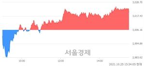 [마감 시황]  외국인과 기관의 동반 매수세.. 코스피 3020.54(▲14.38, +0.48%) 상승 마감