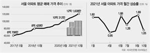 서울 평균 아파트값 12억도 넘었다…文정부 들어 두배로