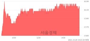 <코>하이록코리아, 4.90% 오르며 체결강도 강세 지속(158%)