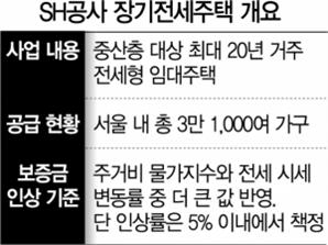 """오세훈 """"검토하겠다""""…'5%' 꽉 채운 SH 장기전세 보증금 인상률 조정되나"""