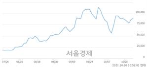 <코>나노씨엠에스, 7.75% 오르며 체결강도 강세로 반전(100%)