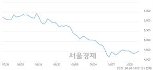 <코>일신바이오, 매수잔량 367% 급증
