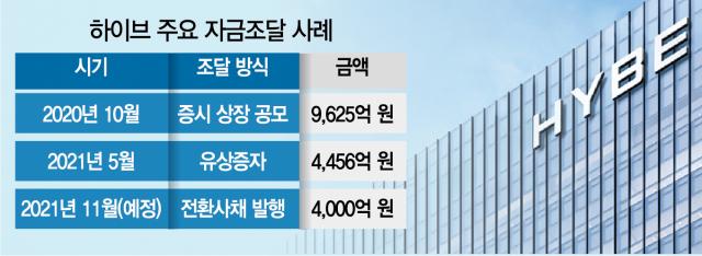 [단독] 'BTS 소속사' 하이브, 두나무 투자?…4,000억 CB 발행한다