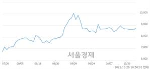 <코>트루윈, 3.01% 오르며 체결강도 강세 지속(272%)