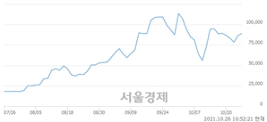 <코>나노씨엠에스, 전일 대비 7.51% 상승.. 일일회전율은 4.85% 기록