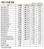 [표]채권 수익률 현황(10월 26일)