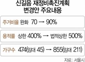 '용적률 혜택' 신길음구역, 474가구→855가구로