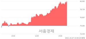 <코>카카오게임즈, 전일 대비 7.05% 상승.. 일일회전율은 3.54% 기록