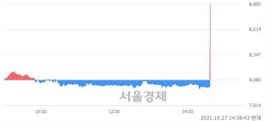 <코>한국전자인증, 전일 대비 8.17% 상승.. 일일회전율은 1.39% 기록