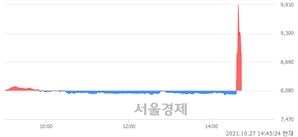 <코>한국전자인증, 매도잔량 1313% 급증