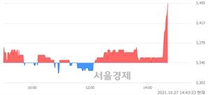 <코>제이엠티, 3.29% 오르며 체결강도 강세 지속(138%)