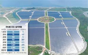 '솔라시도'서도 못맞춘 태양광 경제성..원전보다 11배 비싸