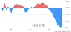 오후 3:20 현재 코스닥은 45:55으로 매수우위, 매수강세 업종은 섬유·의류업(0.67%↓)