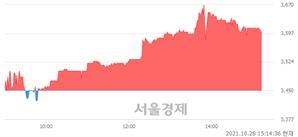 <코>제이엠티, 4.35% 오르며 체결강도 강세 지속(272%)
