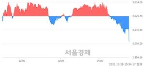 [마감 시황]  외국인과 기관의 동반 매도세.. 코스피 3009.55(▼15.94, -0.53%) 하락 마감