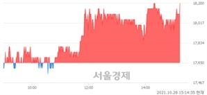 <코>오비고, 3.12% 오르며 체결강도 강세 지속(145%)