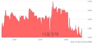 <유>서연이화, 매도잔량 328% 급증