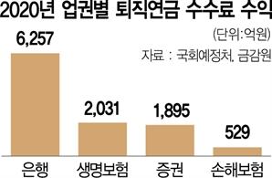 [단독] 퇴직연금 수익률 美 6% vs 韓 1%…위협받는 '노후 안전판'
