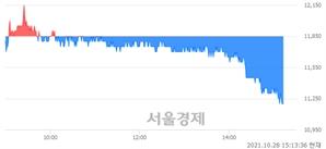 <코>차백신연구소, 장중 신저가 기록.. 11,200→11,150(▼50)