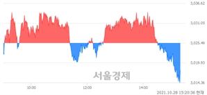 오후 3:20 현재 코스피는 42:58으로 매수우위, 매수강세 업종은 섬유의복업(0.20%↓)