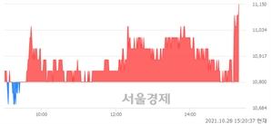 <코>브랜드엑스코퍼레이션, 3.24% 오르며 체결강도 강세로 반전(113%)