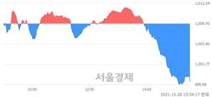 [마감 시황]  외국인과 기관의 동반 매도세.. 코스닥 1000.13(▼8.82, -0.87%) 하락 마감