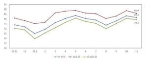 """중기 전망지수 2개월 연속 하락…""""코로나 장기화 비롯해 원자재 급등 해운·물류난 영향"""""""